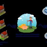 Ilustração – Sistema de Parcerias